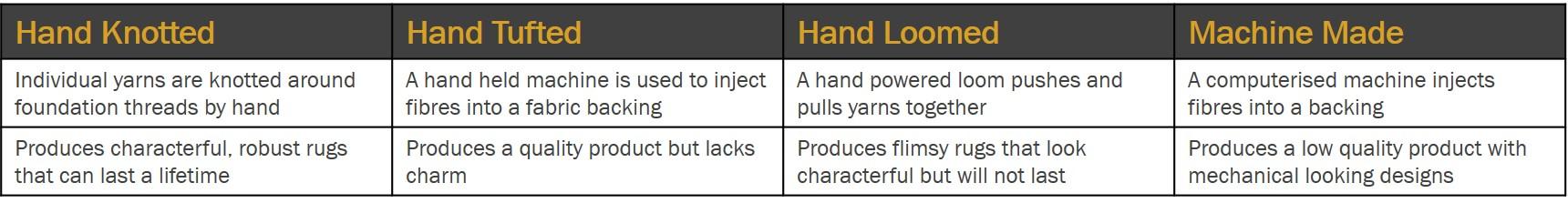 rug qualities comparison chart